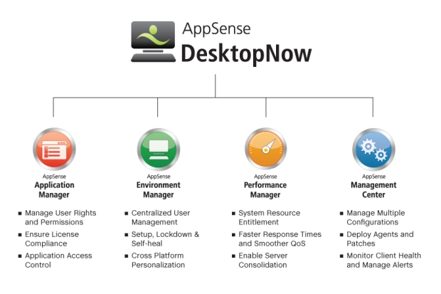 Appsense blueprint day 1 introduction and features of appsense appsense blueprint day 1 introduction and features of appsense desktopnow management suite malvernweather Gallery